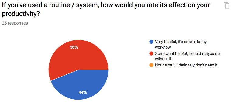 Productivity Method Survey Results 2