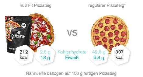Nährwertvergleich Pizza