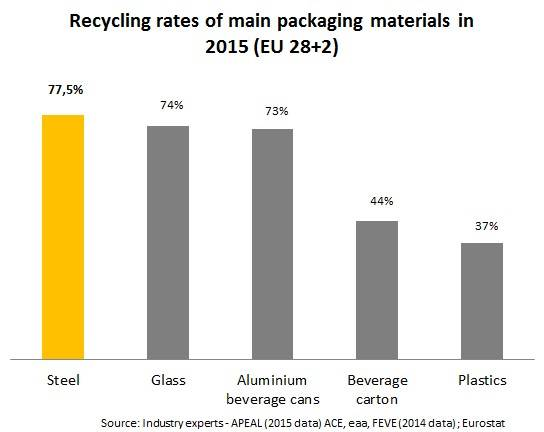Recycling rates of main packaging materials in 2015