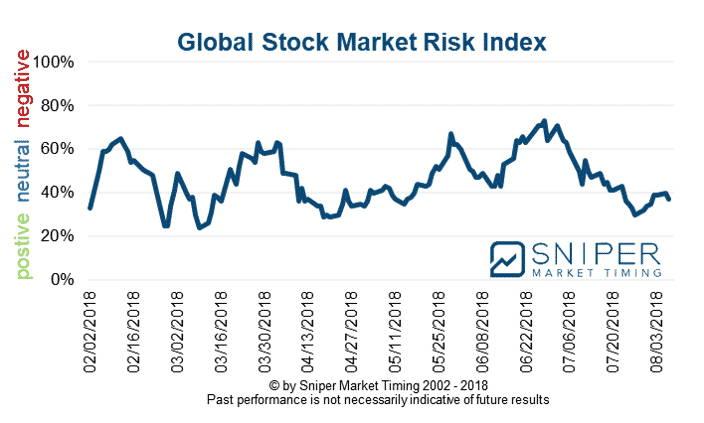 Stock market risk index
