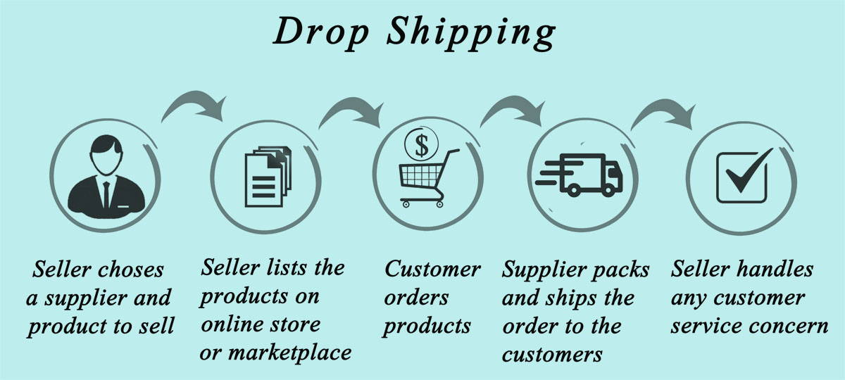 What is Dropshipping? – MyOnlineFashionStore com