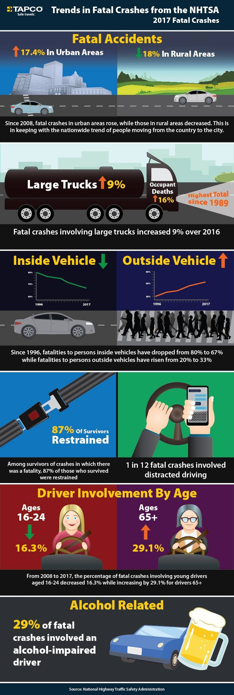 Trends in fatal crashes from the NHTSA