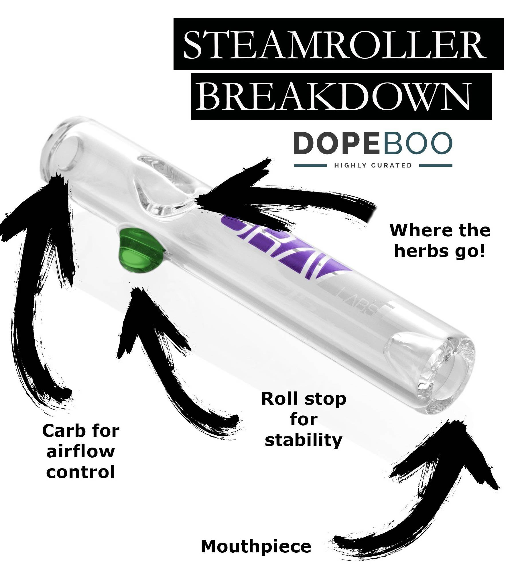 The Anatomy of A GRAV Labs Steamroller