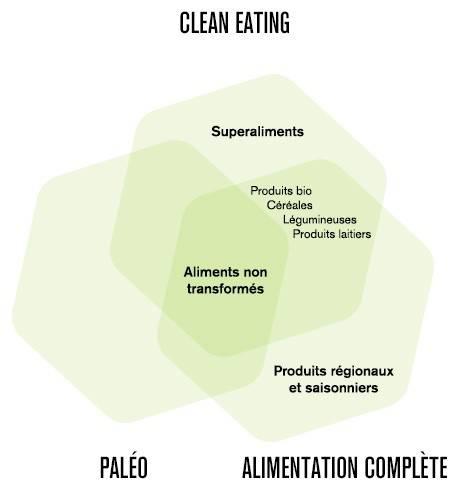 Comparaisons des régimes