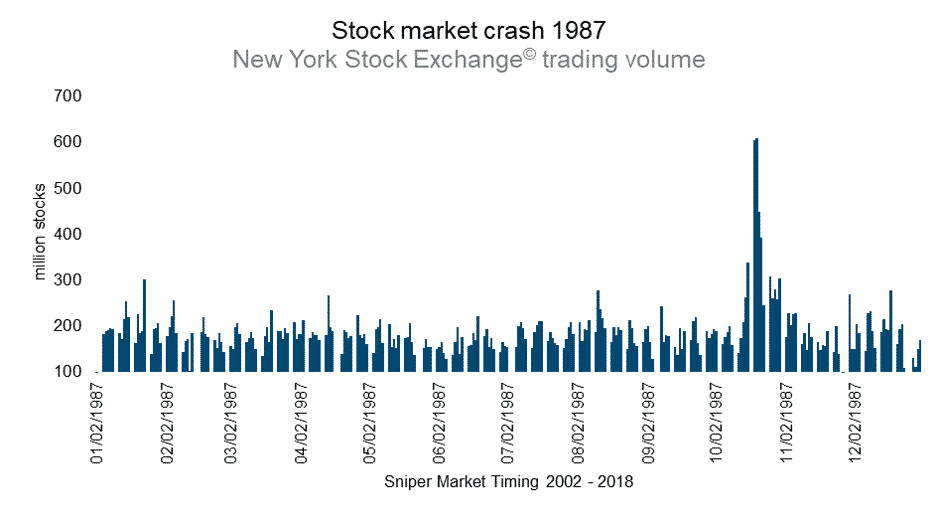 New York Stock Exchange (NYSE) trading volume
