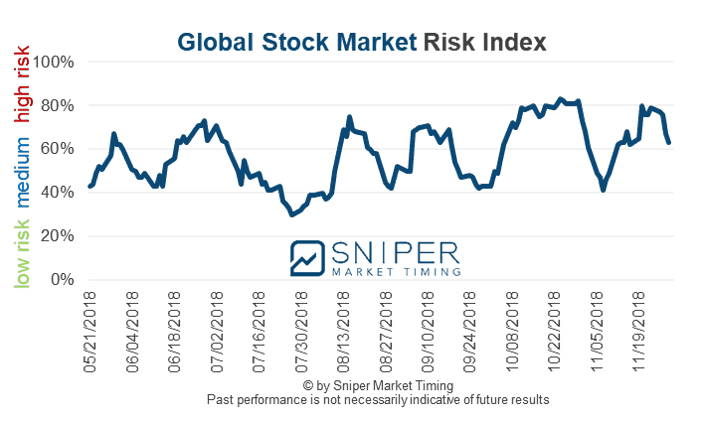 Global stock market risk index