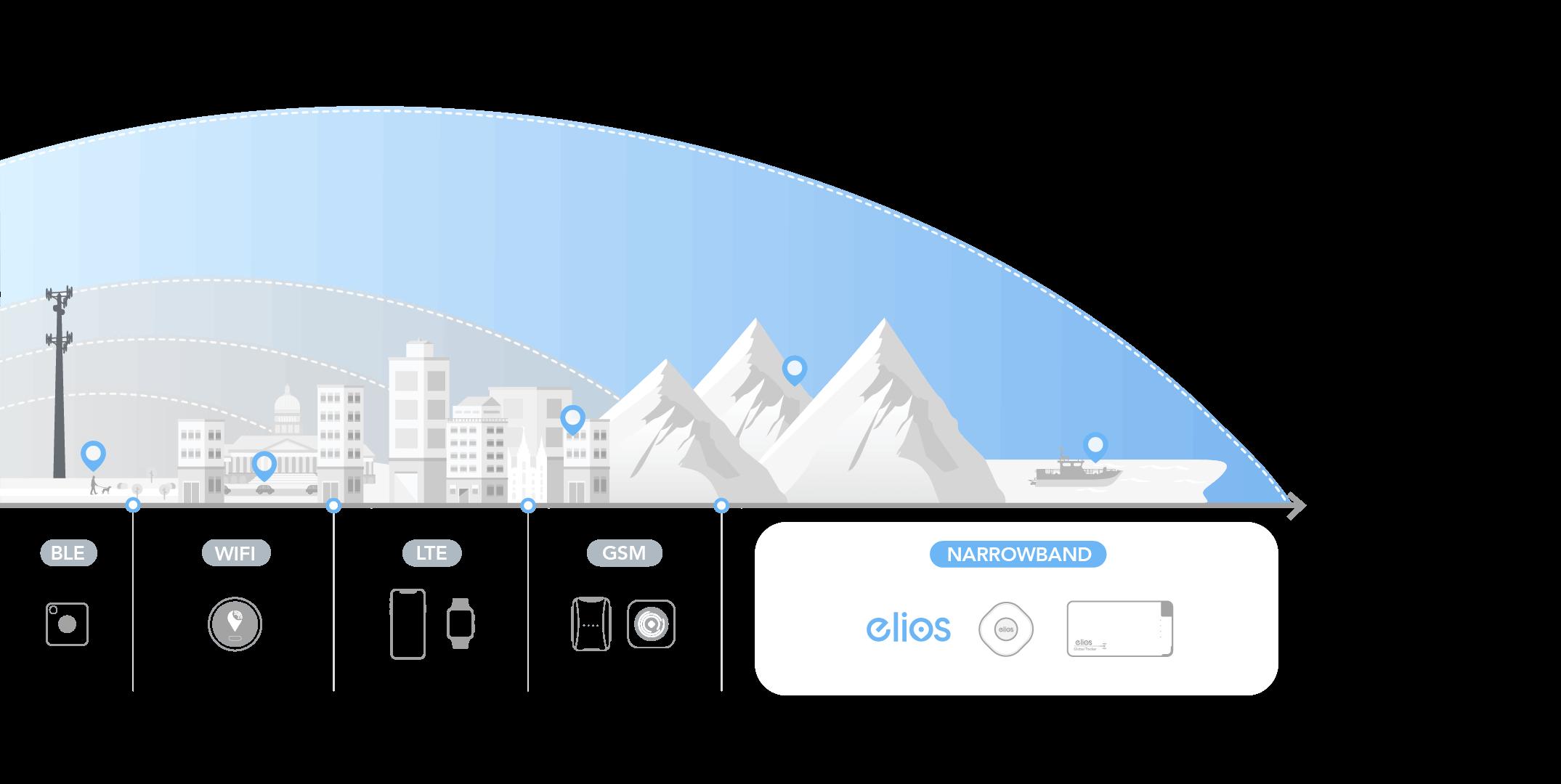 Elios GPS Smart Trackers