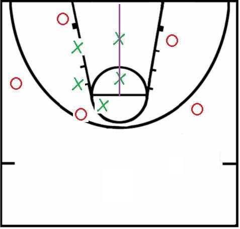 weak side defenders positioned in the center of a paint