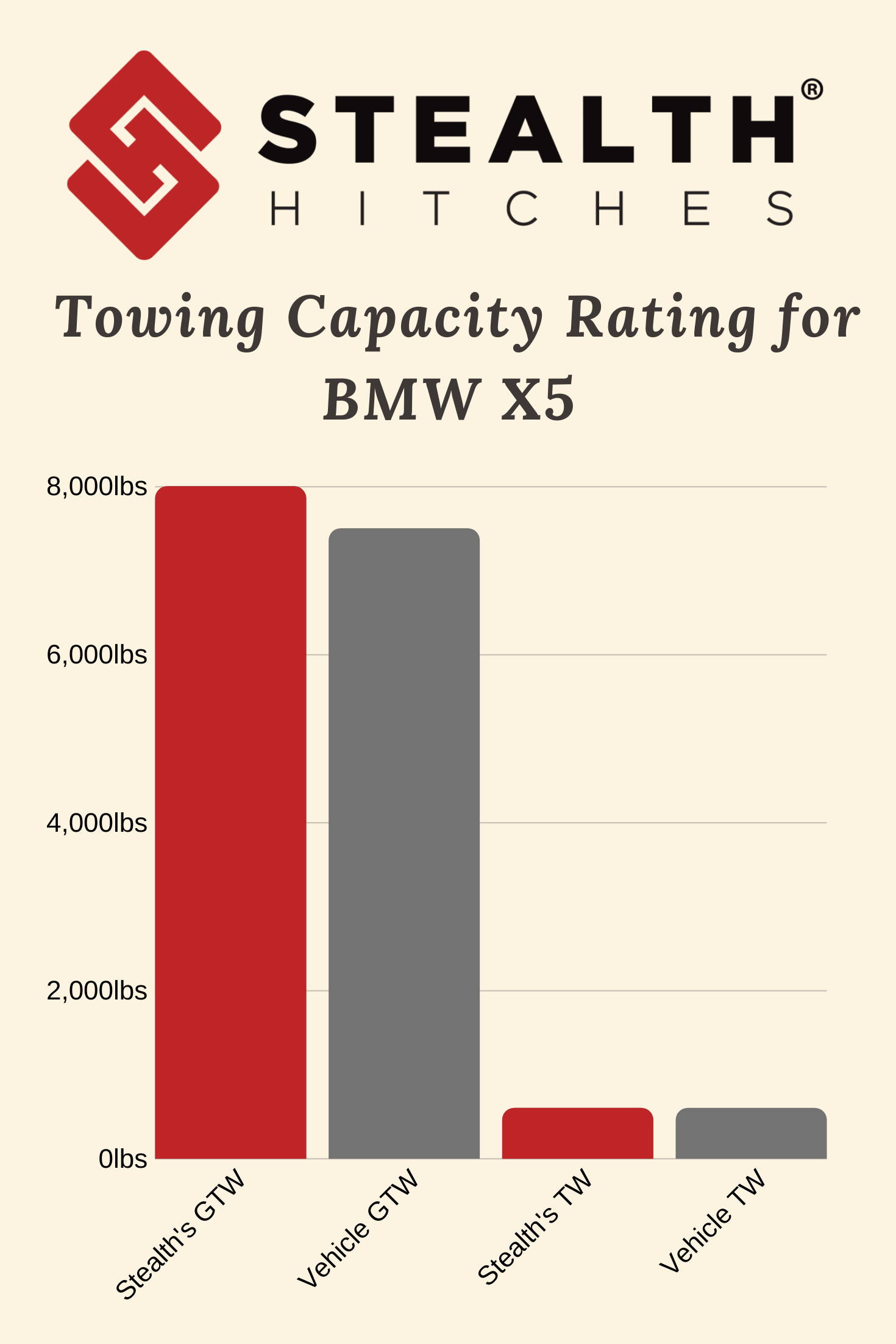 BMW X5 Towing Capacity