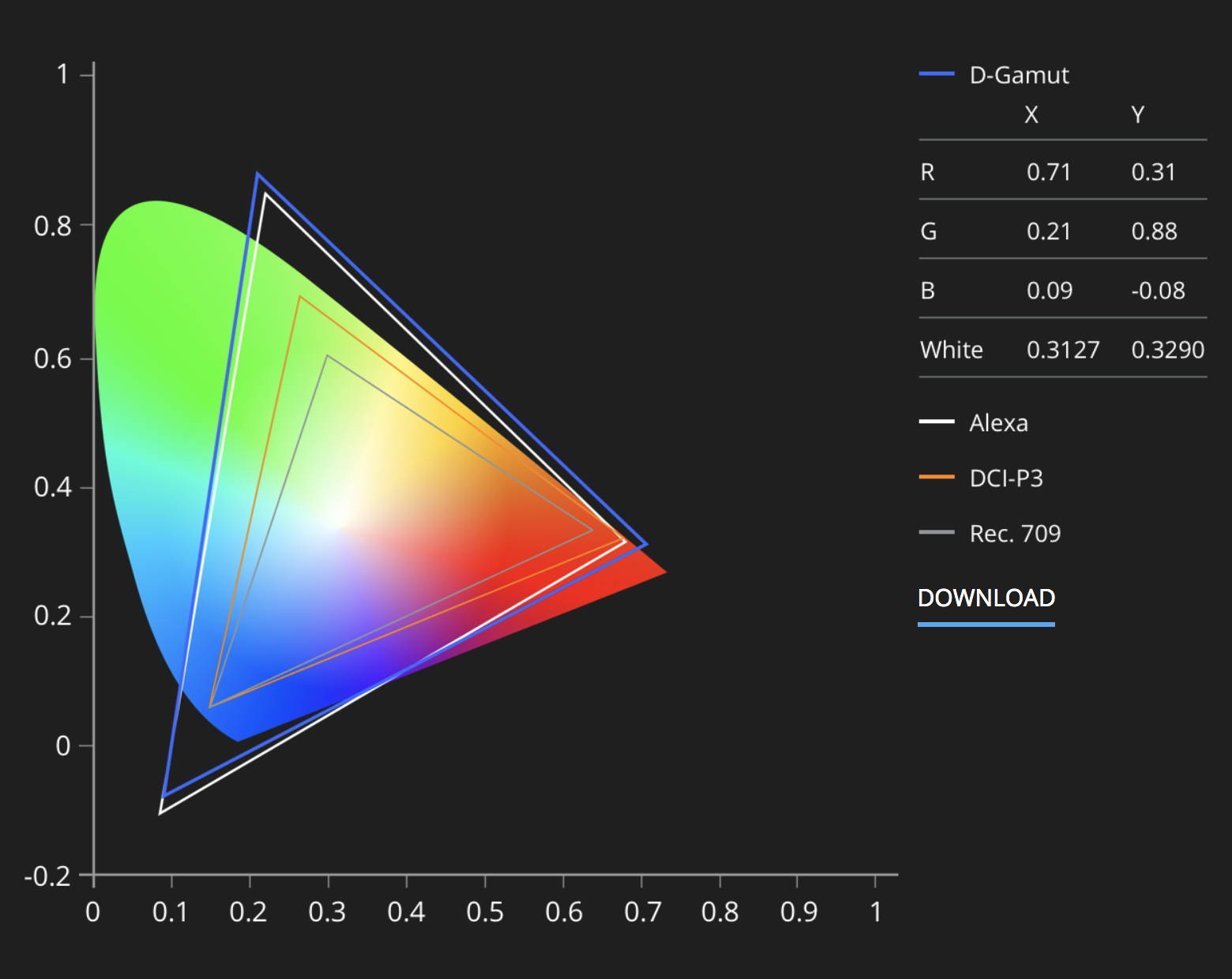 Zenmuse X7 Colour System