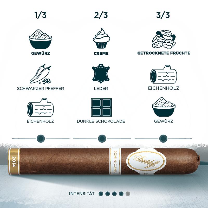 Infografik – Zigarre mit allen Aromen einer Davidoff Dominicana Zigarre, wie beispielsweise frischen Gewürzen, Crème und getrockneten Früchten