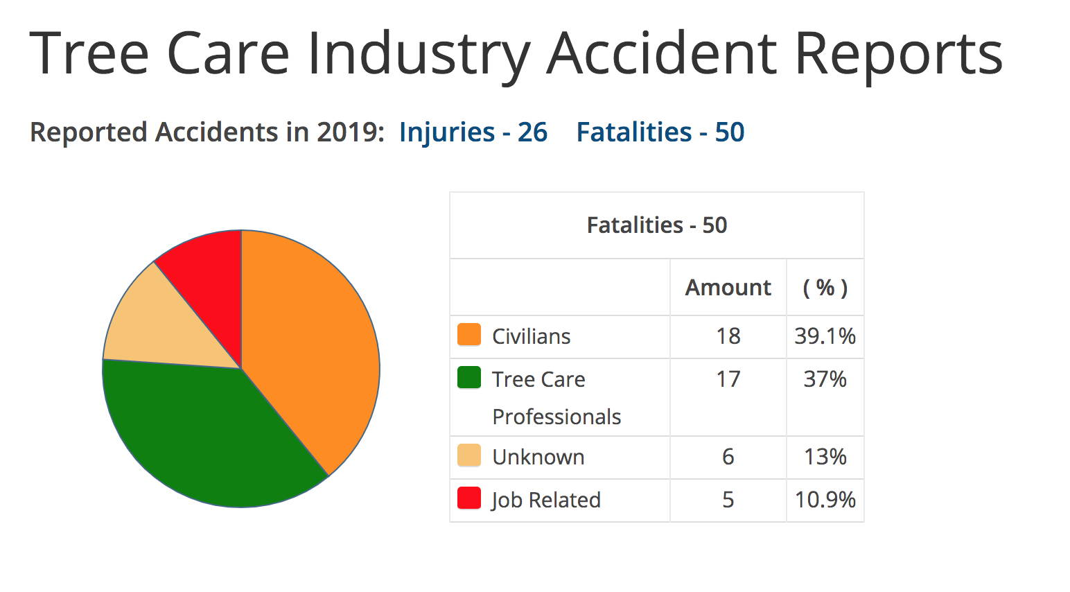 Tree Care Industry Accident Reports