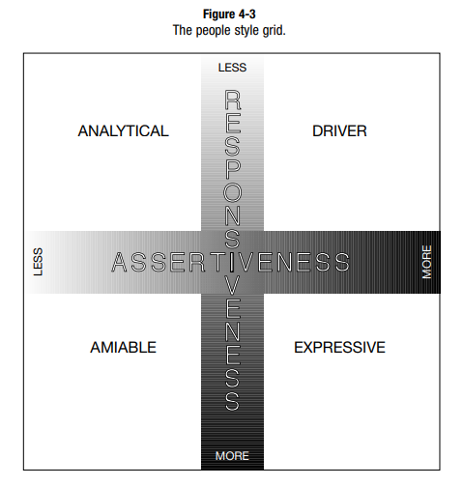 he People Styles Grid_Analytical_Driver_Expressive_Amiable