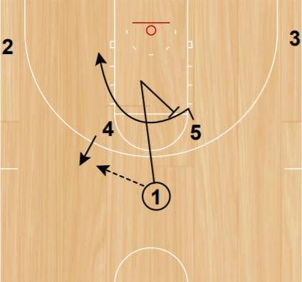 Pass, cut toward the basket and a back screen for the center
