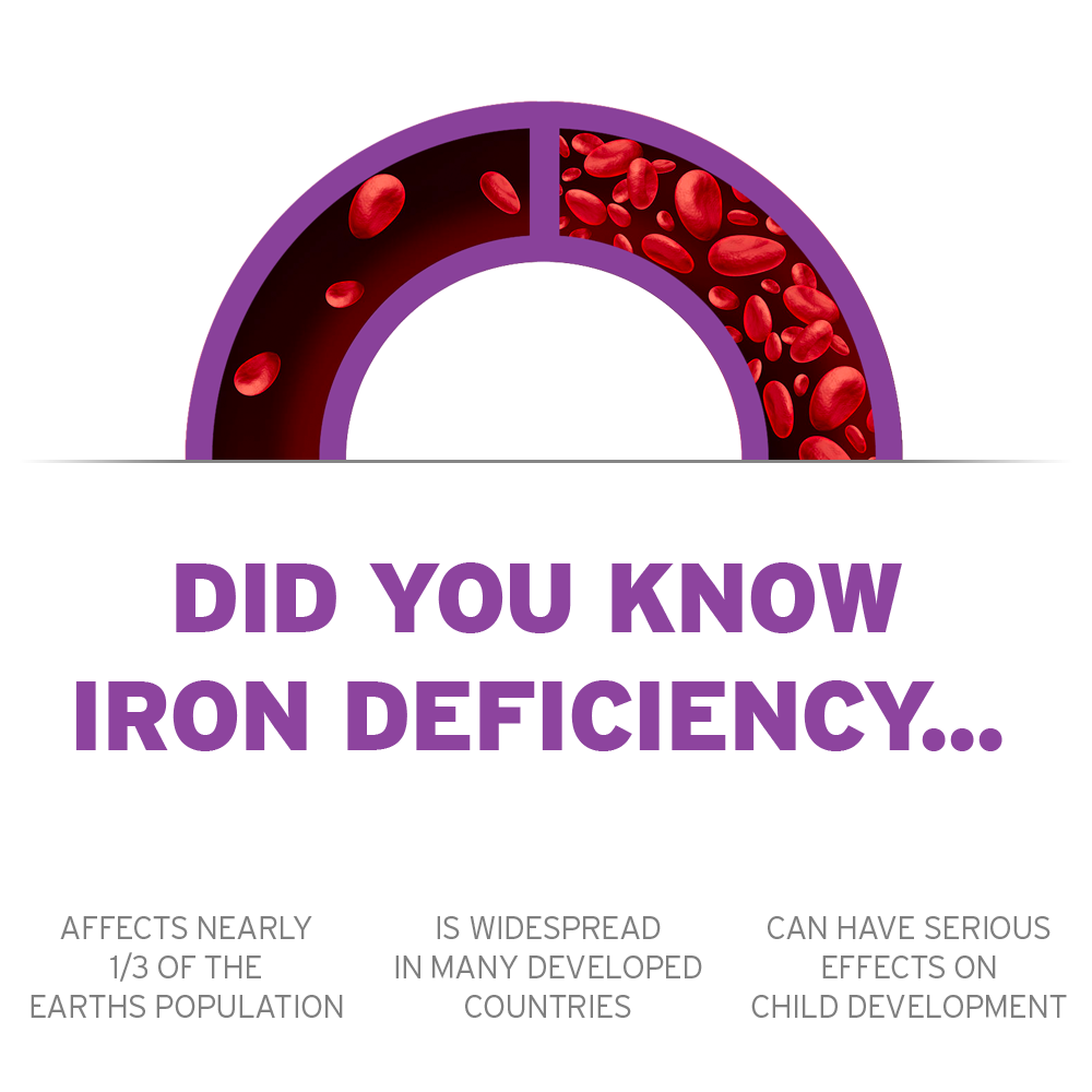 Did you know iron deficiency Affects Nearly 1/3 of the Earths Population