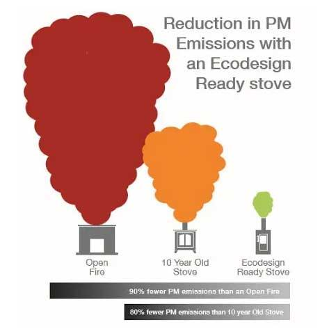 Reduction in PM Emissions with EcoDesign ready stove