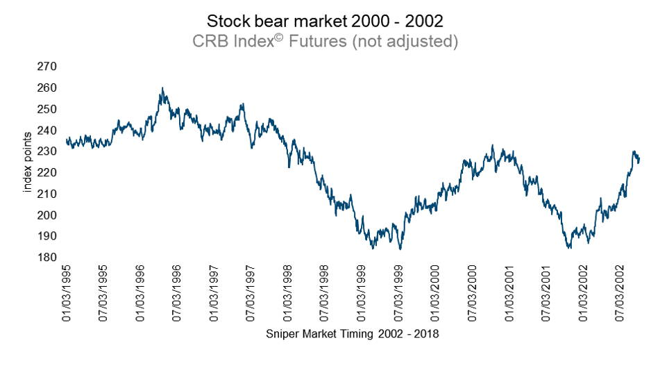 Commodities price index - CRB index futures
