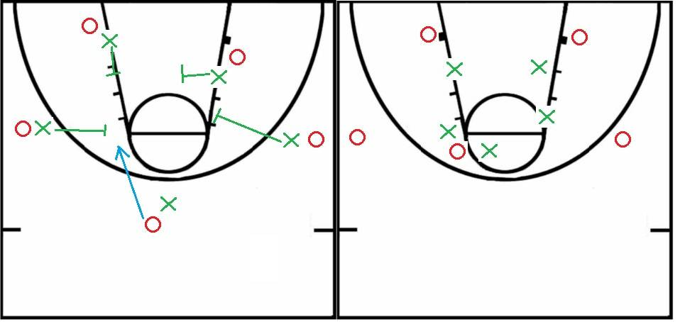 5 on 5 defense positioning