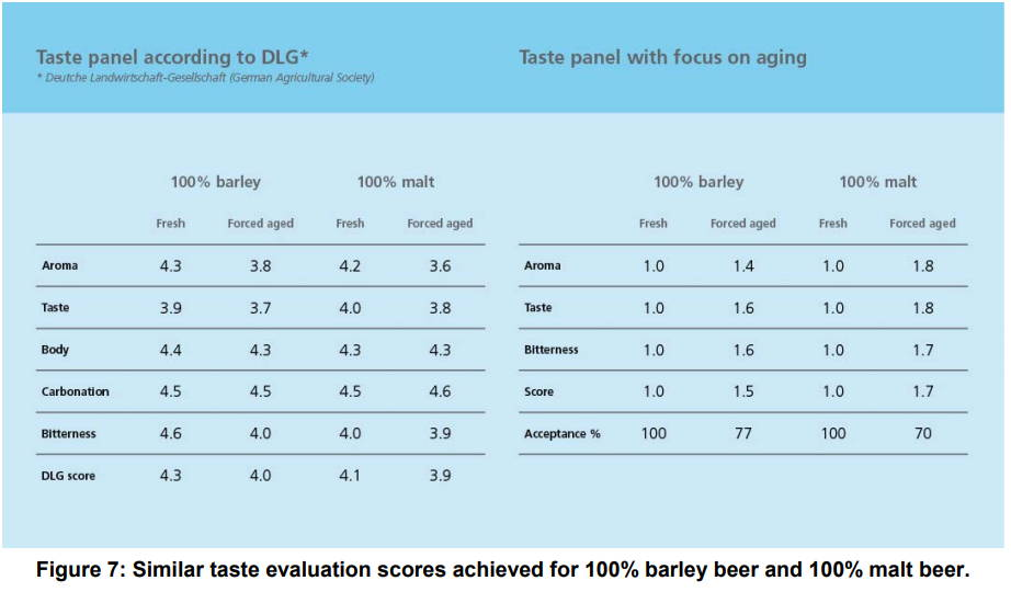 Ondea Pro Quality beer Taste Panel 100 % barley