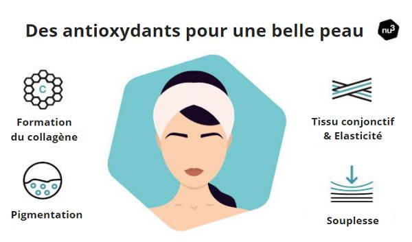 Antioxydants & peau saine