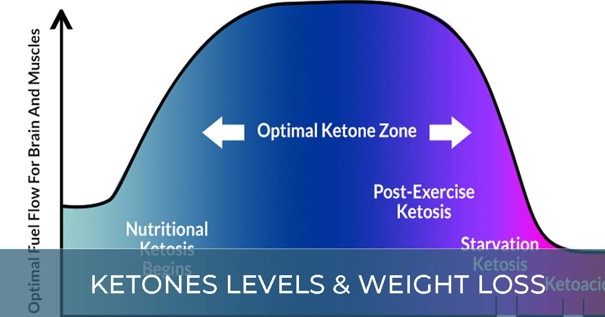 Ketone Levels & Weight Loss