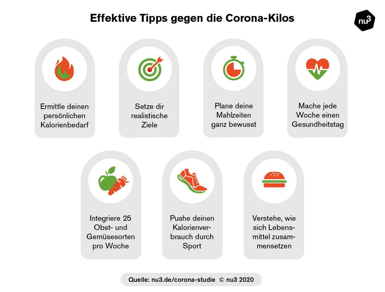 Tipps gegen Corona-Kilos