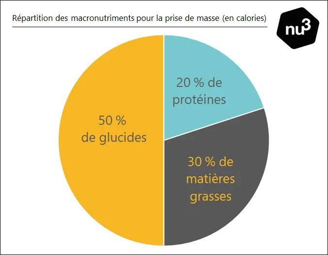 Répartition nutritionnelle du régime nu3
