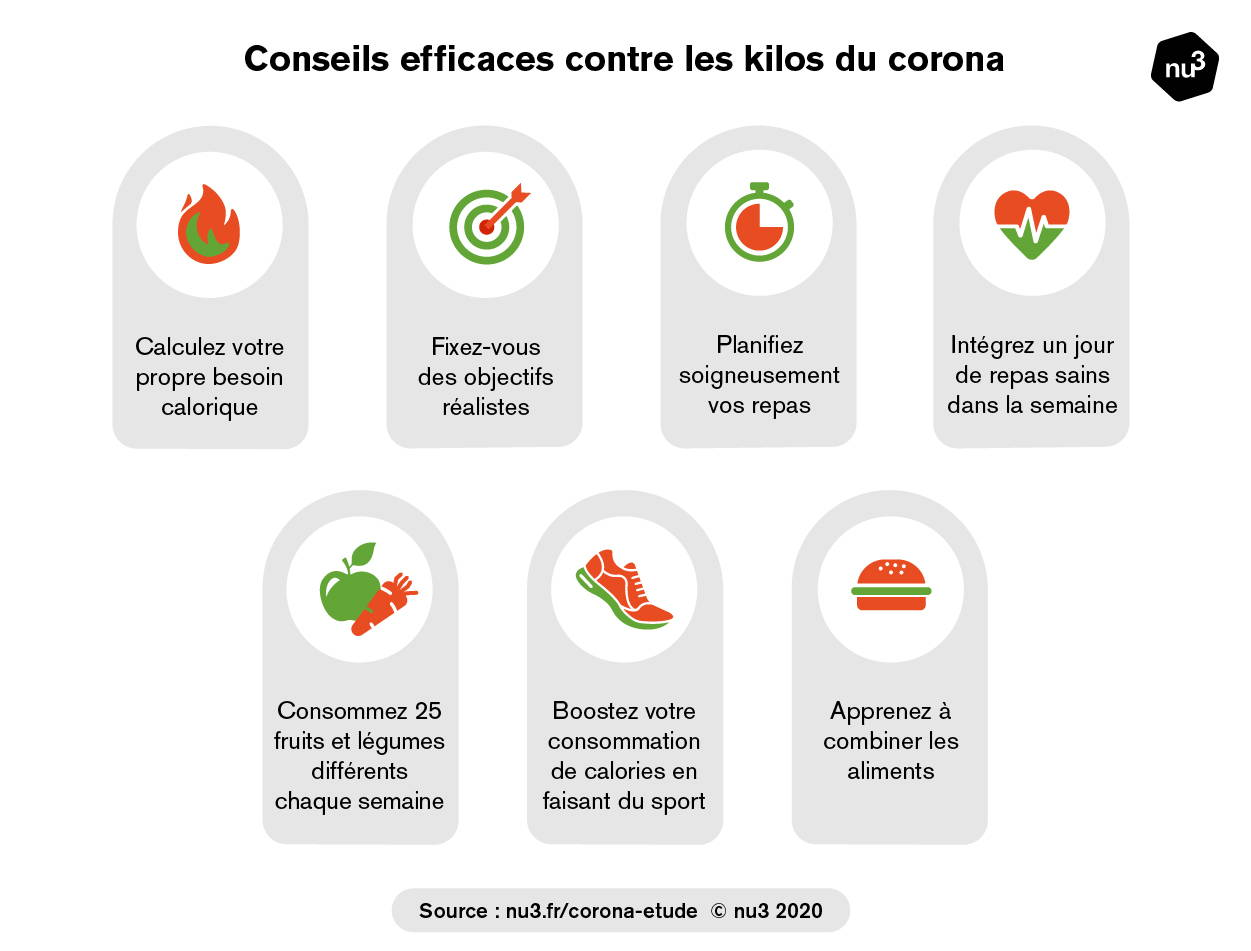 Conseils contre les kilos du corona