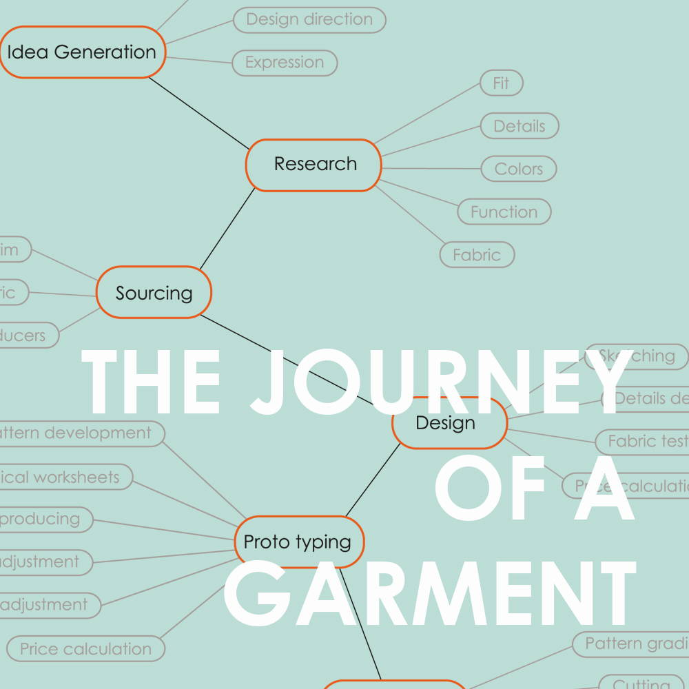 the journey of a garment