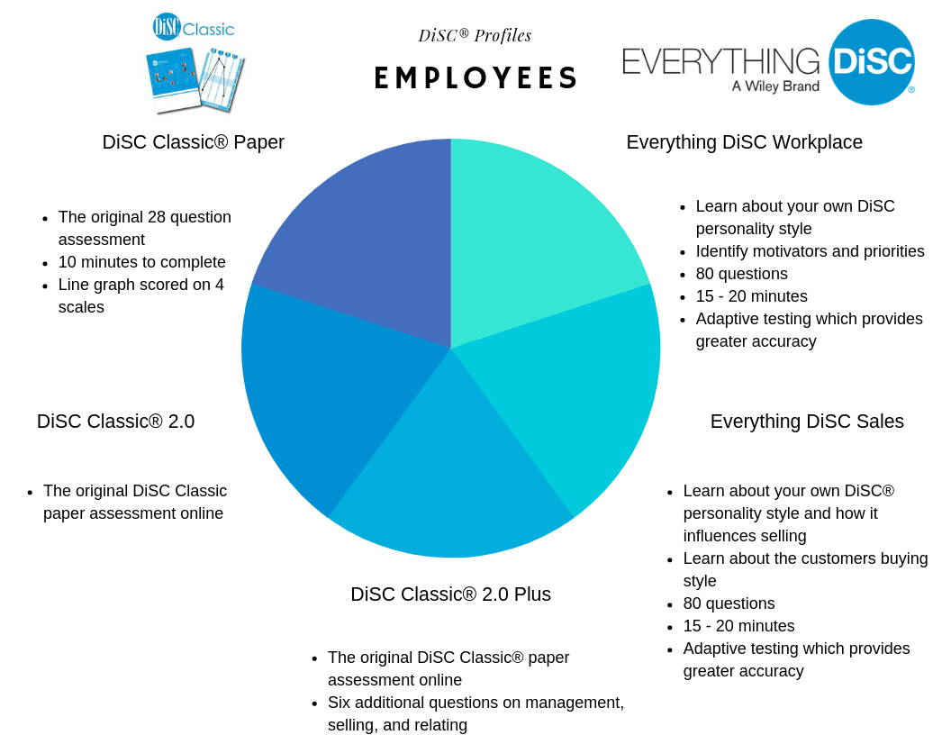DiSC-Profiles-which-disc-profile-to-buy-employees