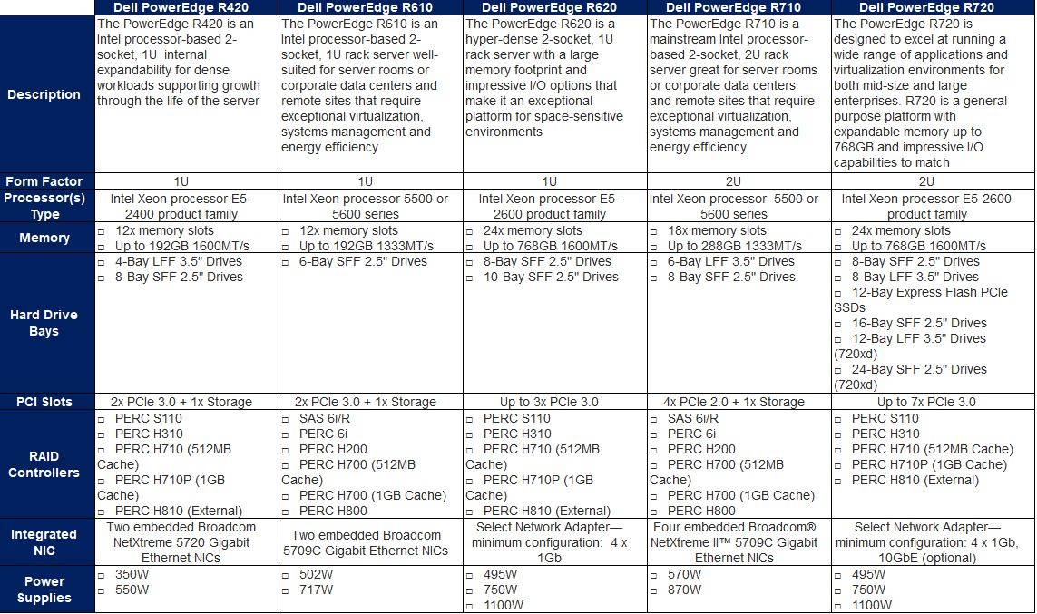 Dell PowerEdge Servers Comparison Chart – TechMikeNY