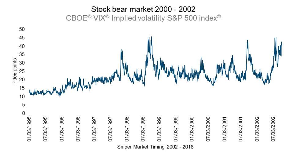 Implied volatility - S&P 100 Index - CBOE VIX