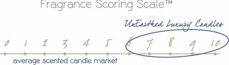 highly scented candle scoring scale