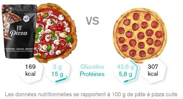 Comparatif nutritionnel