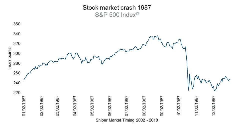 S&P 500 Index 1987
