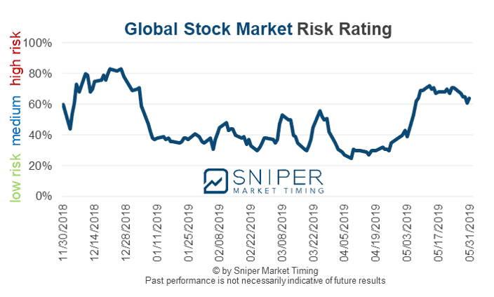 Global stock risk rating