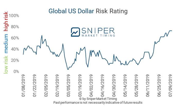 Global US Dollar risk rating