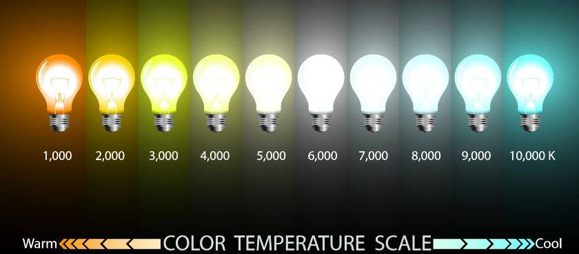 Color temperature scale for lighting