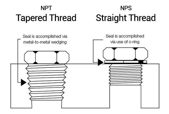 Illustration of NPT versus NPS Threads