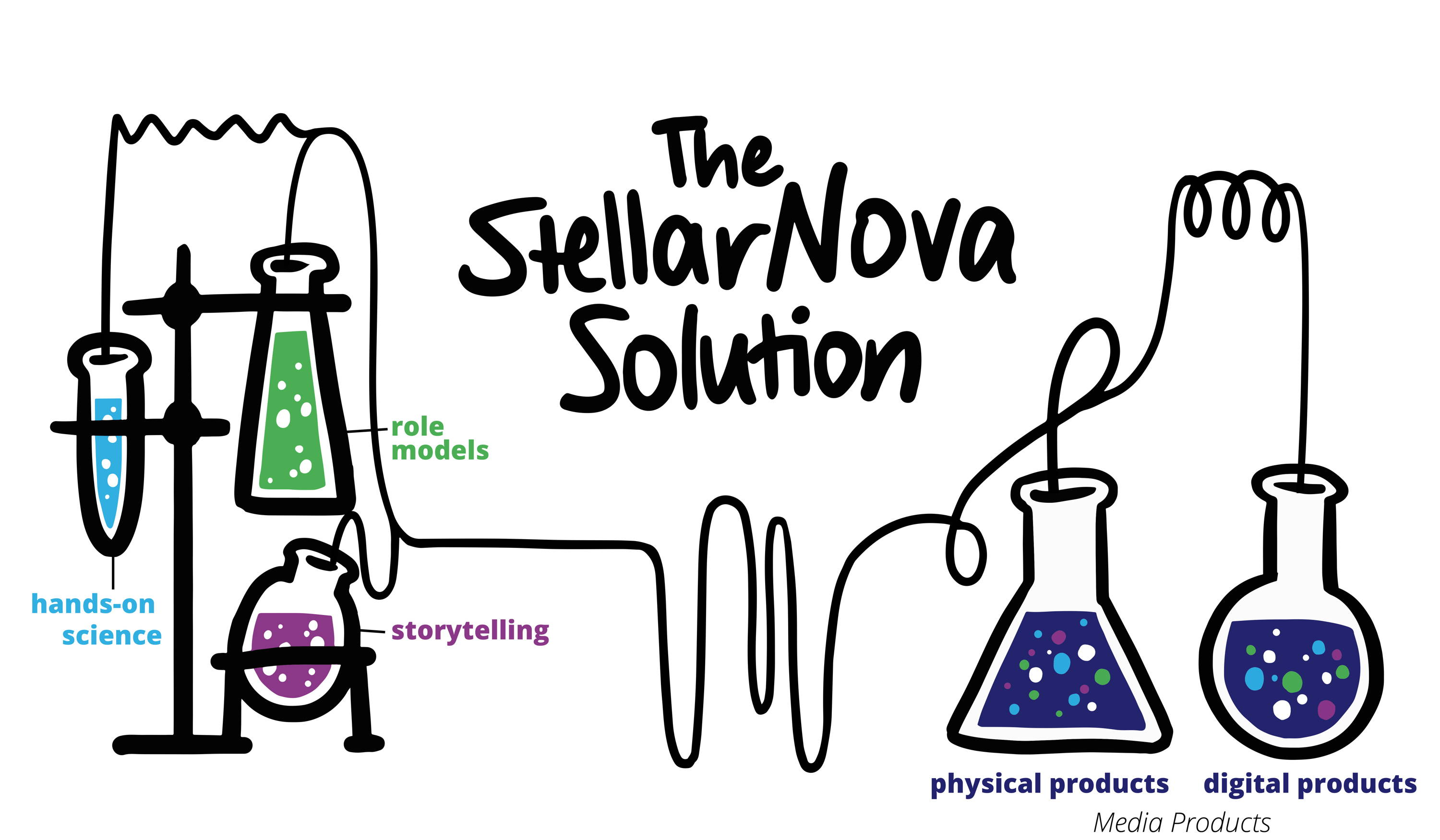 StellarNova create gender-balanced games and stories to inspire kids to enjoy Science