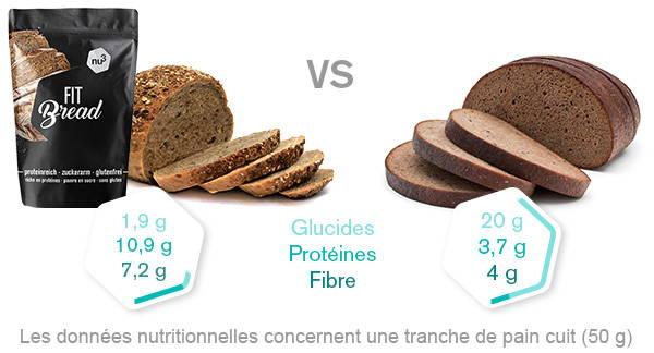 Comparatif nutritionnel