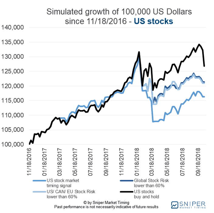 Stock market timing US stocks - the simulated growth of a 100K portfolio
