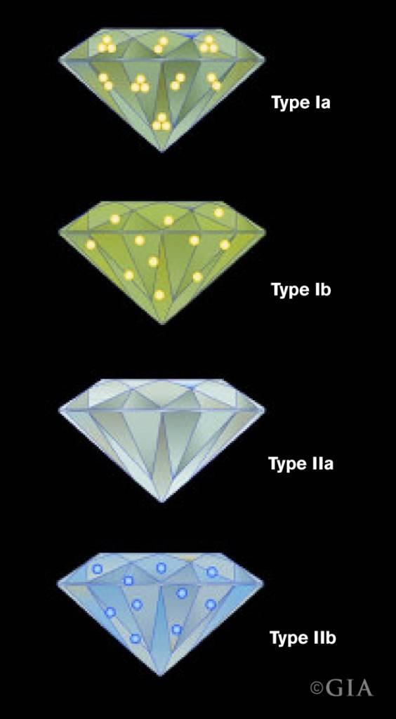 diamond type chart from GIA