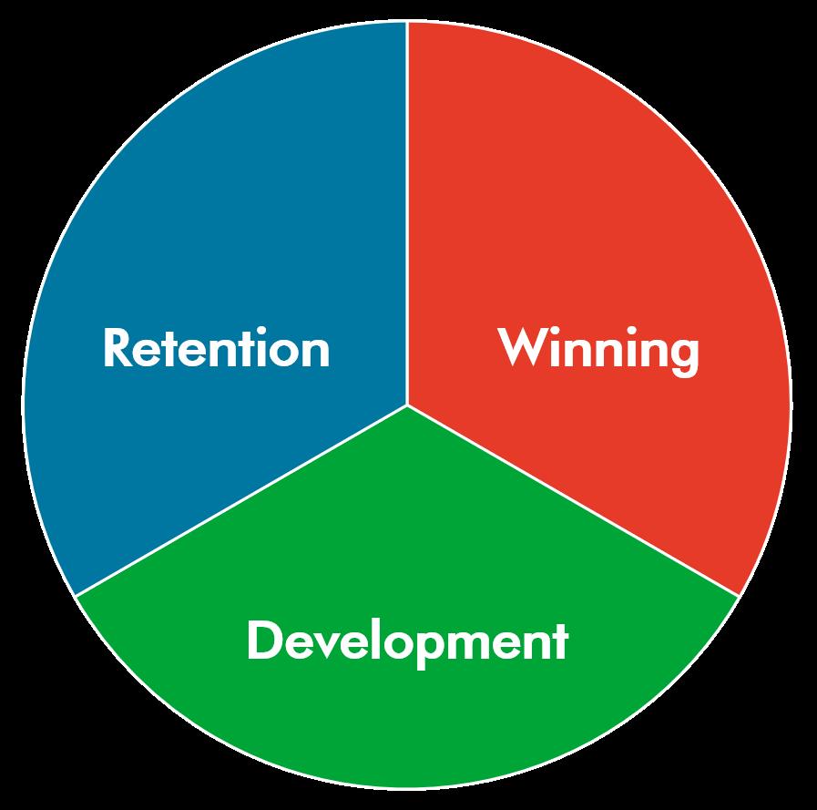 winning-development-retention