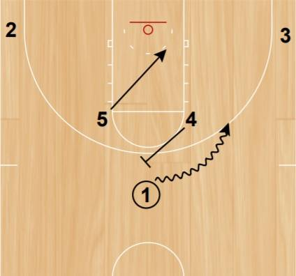 Pick and roll action while the other man dive for the basket