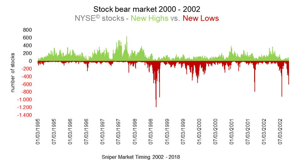 New highs new lows NYSE stocks - market breadth