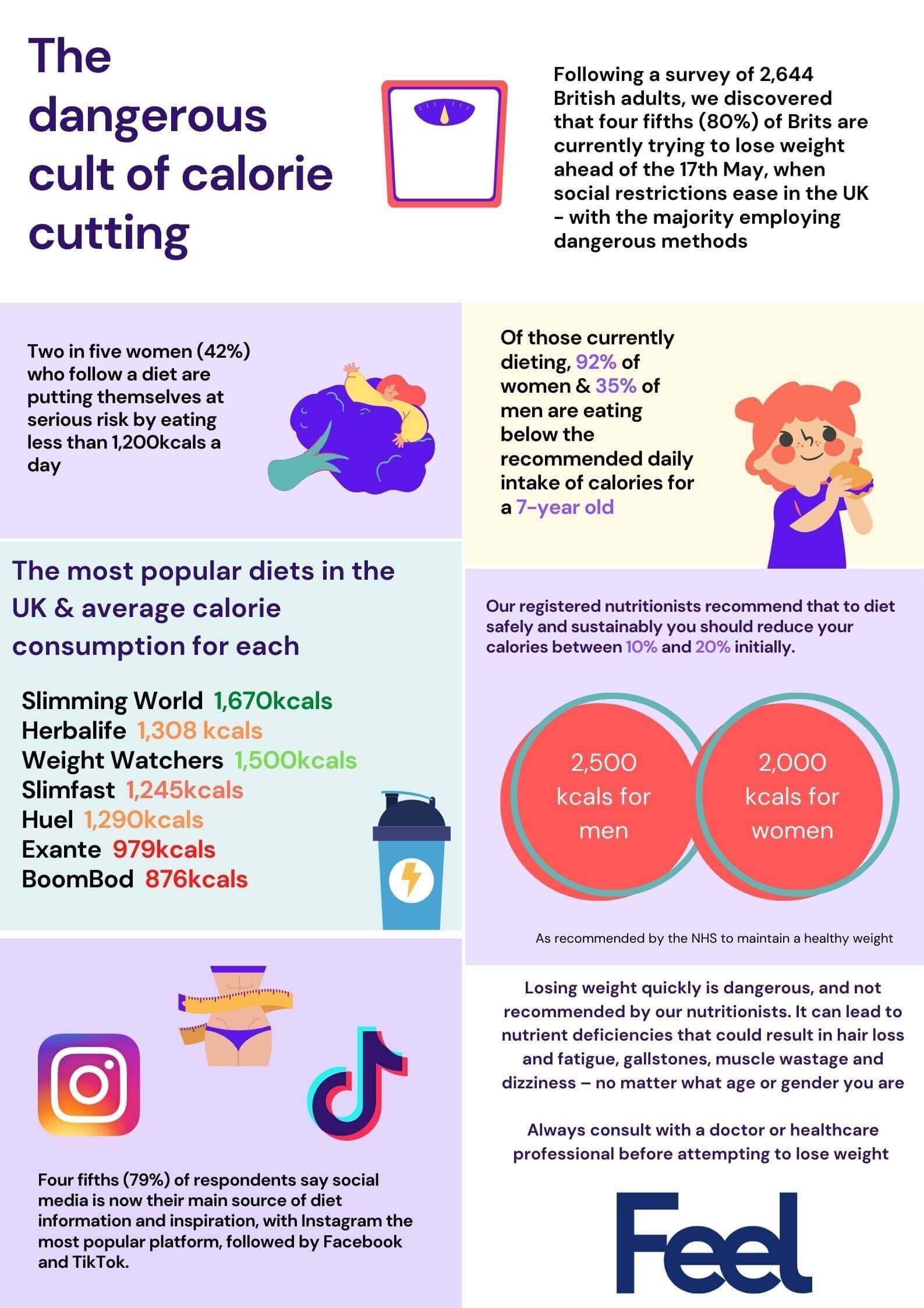 estudio ingesta de calorias en mujeres