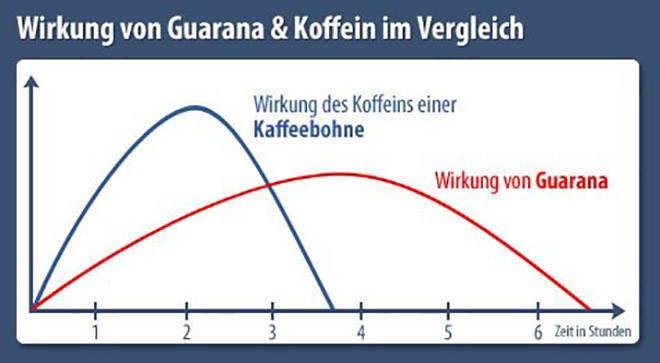 Guarana und Koffein Vergleich