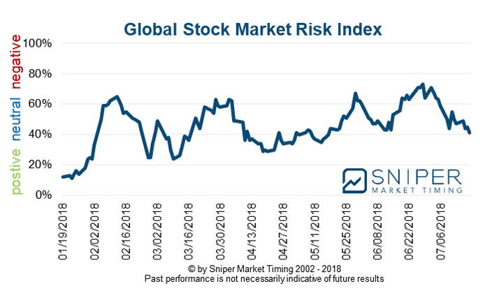Stock market risk index