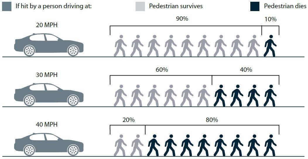 TAPCO Reduce Drivers Speed